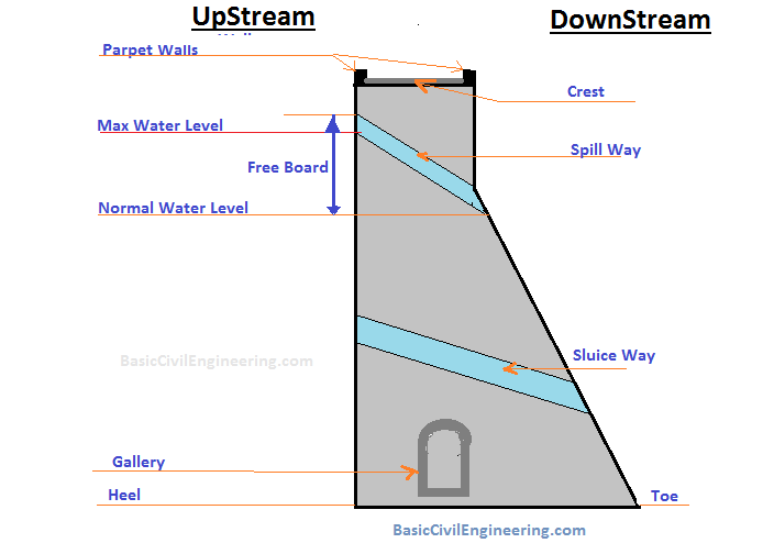 Reservoir - Dam Structure  Cross Section  U0026 Terminologies