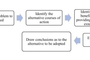Process of Cost-Benefit Analysis